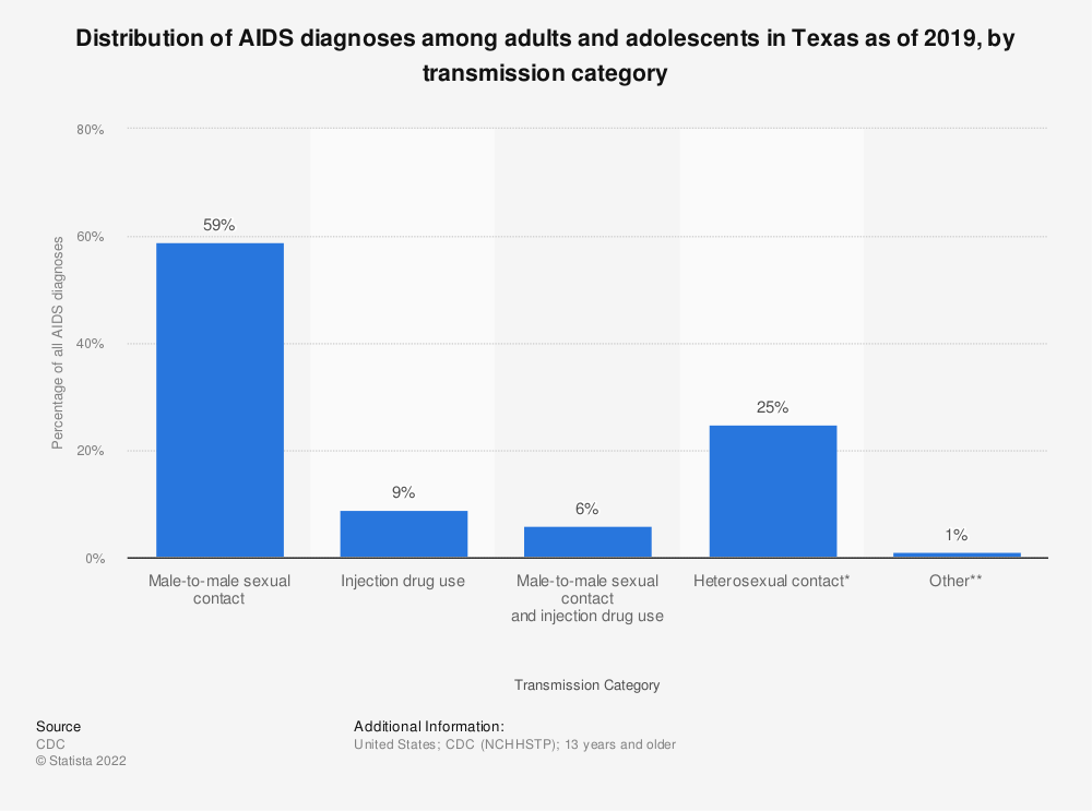 Statistic: Distribution of AIDS diagnoses among adults and adolescents in Texas as of 2016, by transmission category | Statista