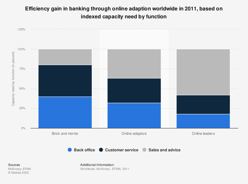 Statistic: Efficiency gain in banking through online adaption worldwide in 2011, based on indexed capacity need by function | Statista