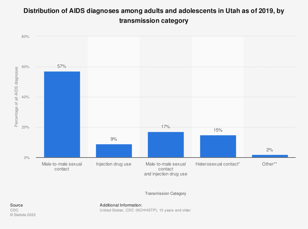 Statistic: Distribution of AIDS diagnoses among adults and adolescents in Utah as of 2016, by transmission category | Statista