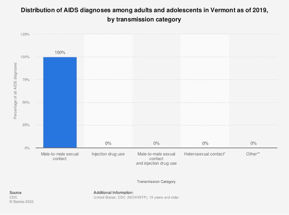 Statistic: Distribution of AIDS diagnoses among adults and adolescents in Vermont as of 2016, by transmission category | Statista