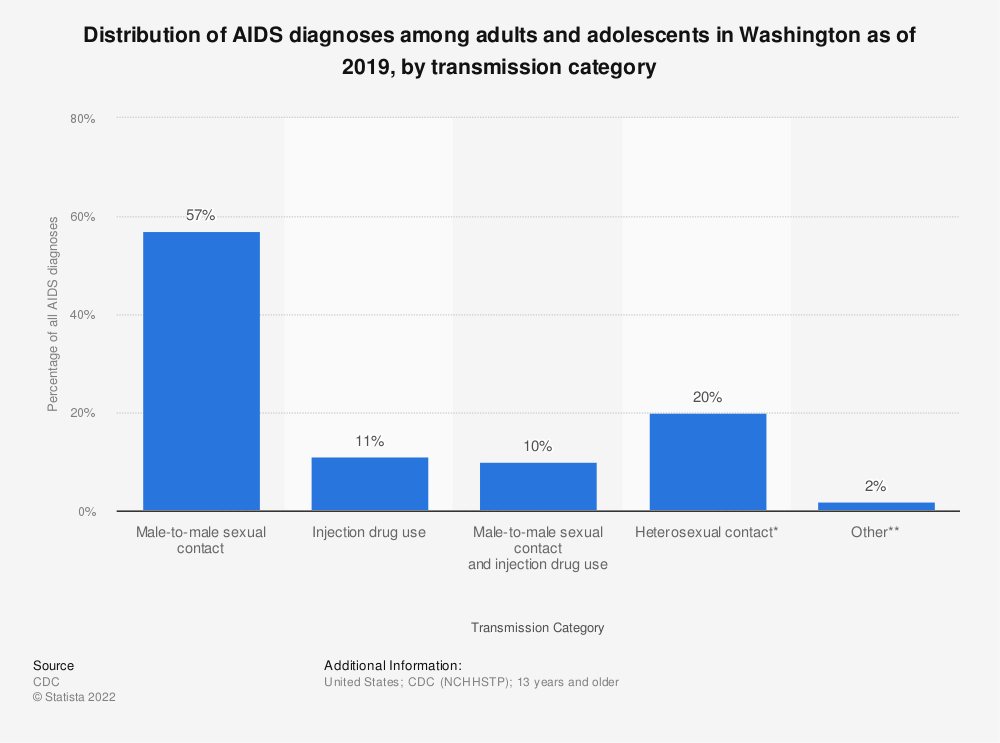 Statistic: Distribution of AIDS diagnoses among adults and adolescents in Washington as of 2016, by transmission category | Statista