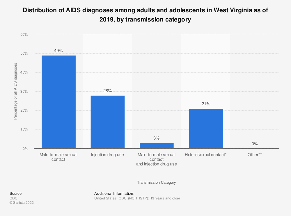 Statistic: Distribution of AIDS diagnoses among adults and adolescents in West Virginia as of 2016, by transmission category | Statista