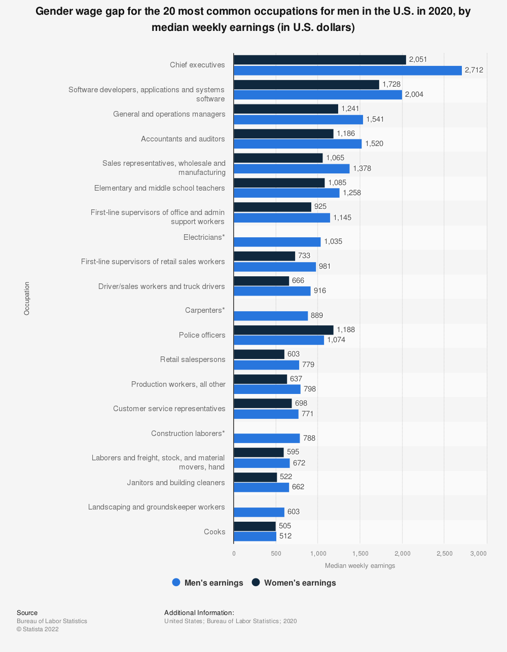 Statistic: Gender wage gap for the 20 most common occupations for men in the U.S. in 2019, by median weekly earnings (in U.S. dollars) | Statista