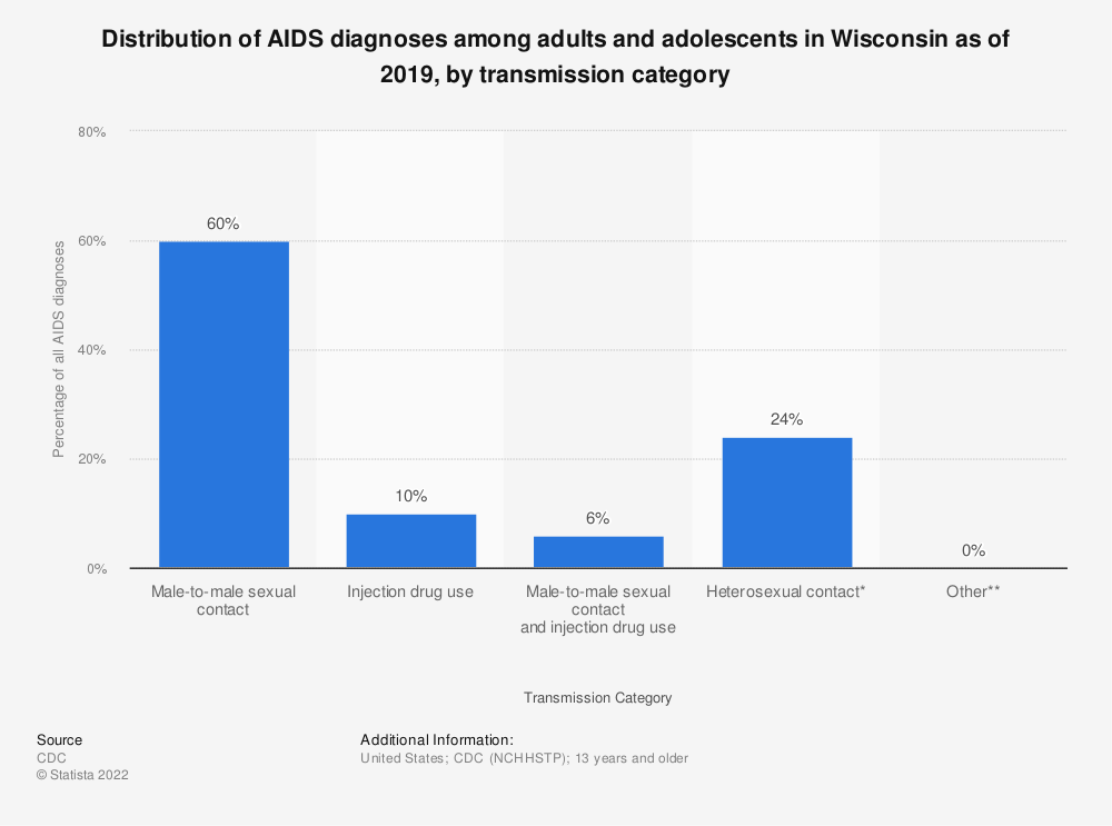 Statistic: Distribution of AIDS diagnoses among adults and adolescents in Wisconsin as of 2018, by transmission category | Statista