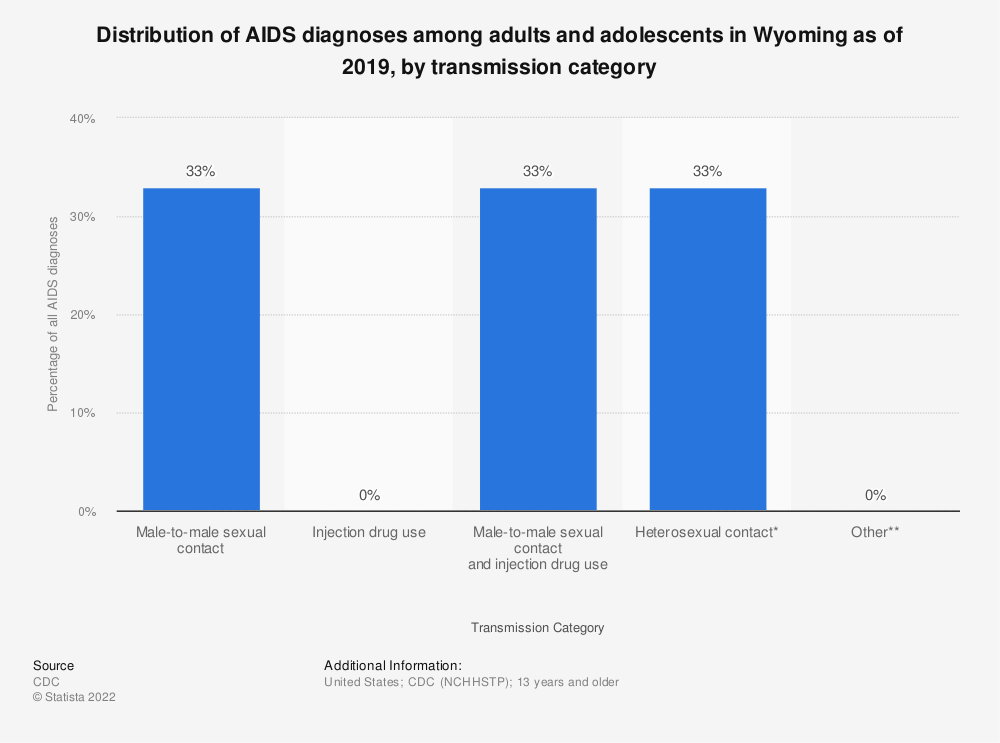 Statistic: Distribution of AIDS diagnoses among adults and adolescents in Wyoming as of 2016 by transmission category | Statista