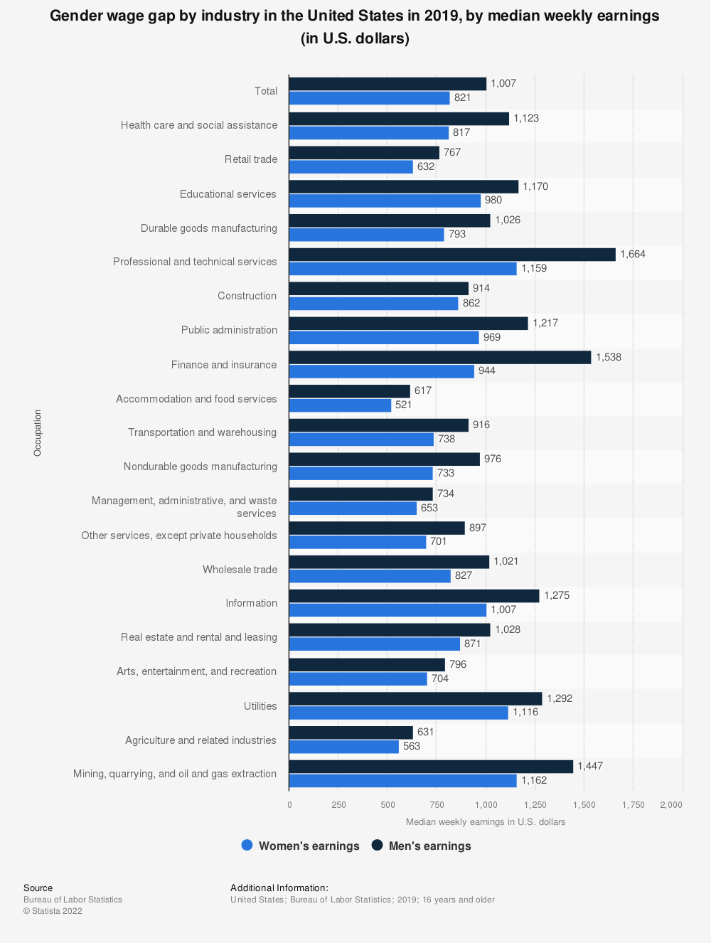 Statistic: Gender wage gap by industry in the United States in 2018, by median weekly earnings (in U.S. dollars) | Statista