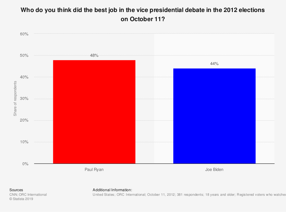 Statistic: Who do you think did the best job in the vice presidential debate in the 2012 elections on October 11? | Statista