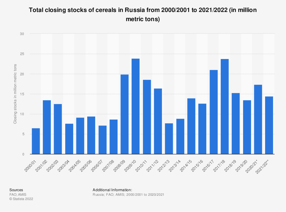 Statistic: Total closing stocks of cereals in Russia from 2000/2001 to 2018/2019* (in million metric tons) | Statista