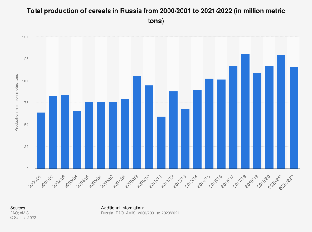 Statistic: Total production of cereals in Russia from 2000/2001 to 2020/2021 (in million metric tons) | Statista