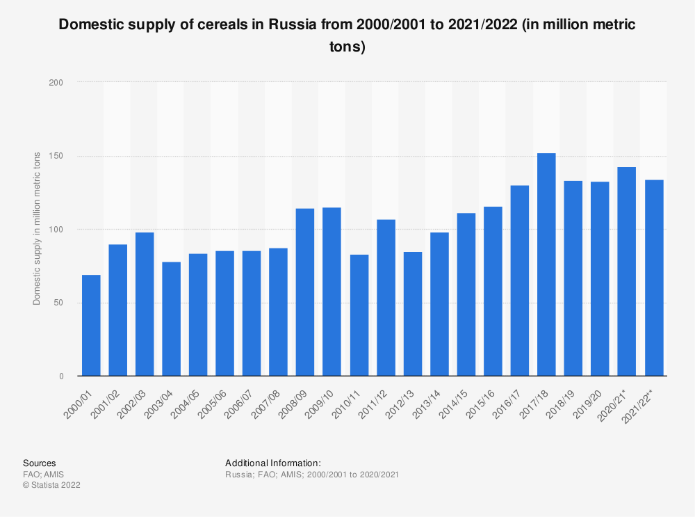 Statistic: Domestic availability of cereals in Russia from 2000/2001 to 2018/2019 (in million metric tons) | Statista