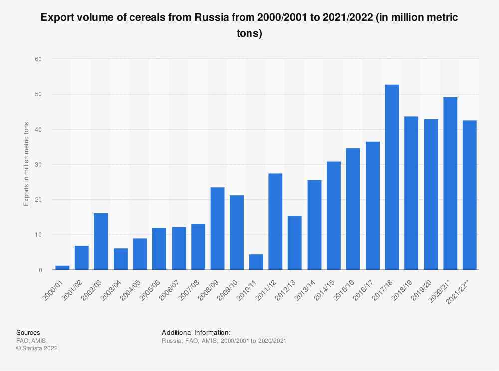 Statistic: Export volume of cereals from Russia from 2000/2001 to 2020/2021 (in million metric tons) | Statista
