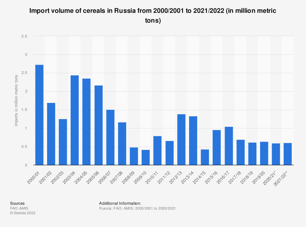 Statistic: Import volume of cereals in Russia from 2000/2001 to 2020/2021 (in million metric tons) | Statista