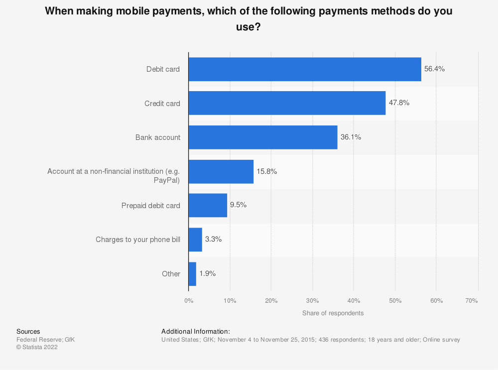 Statistic: When making mobile payments, which of the following payments methods do you use? | Statista