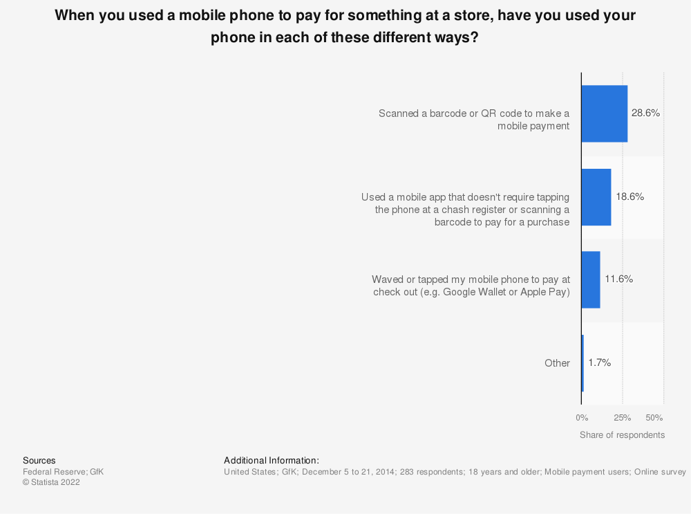 Statistic: When you used a mobile phone to pay for something at a store, have you used your phone in each of these different ways? | Statista