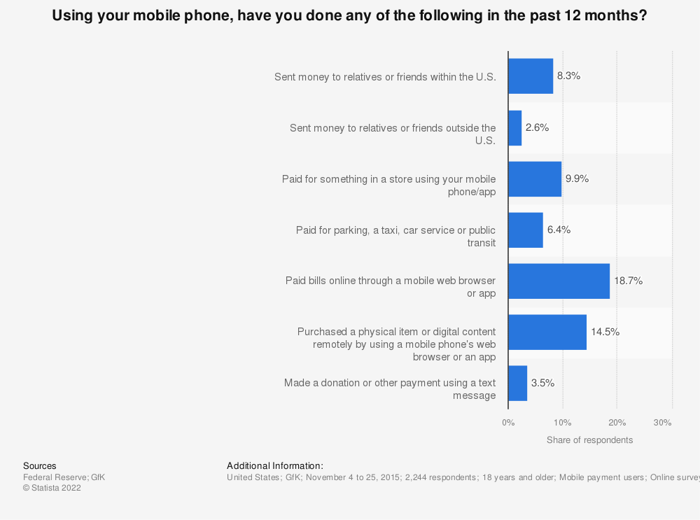 Statistic: Using your mobile phone, have you done any of the following in the past 12 months? | Statista