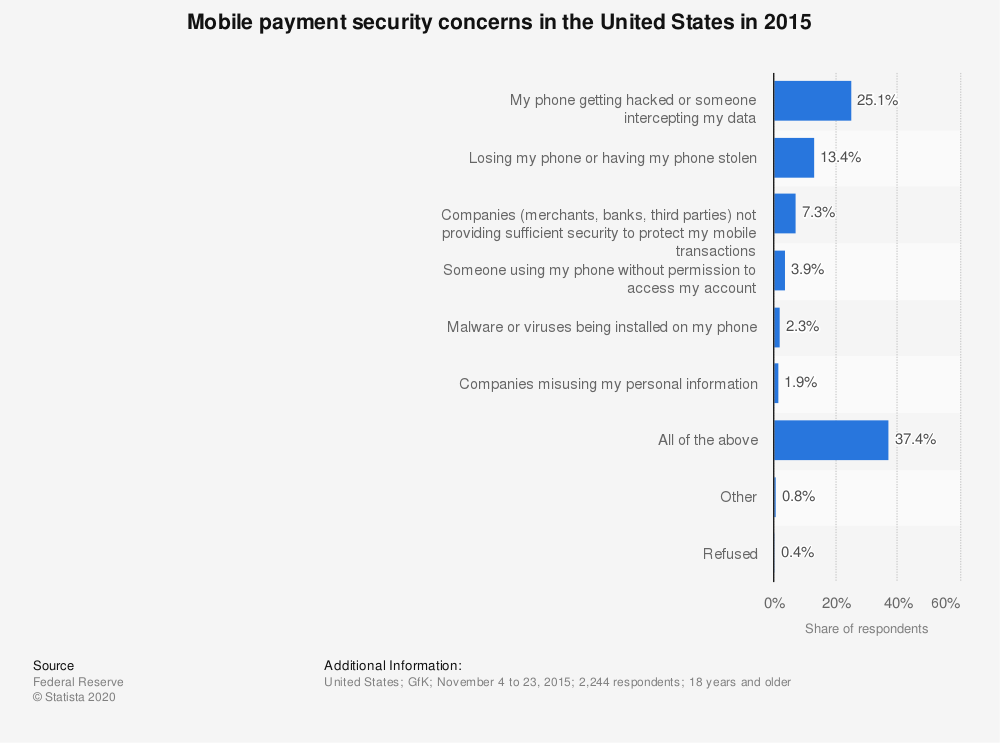 Statistic: Mobile payment security concerns in the United States in 2015 | Statista