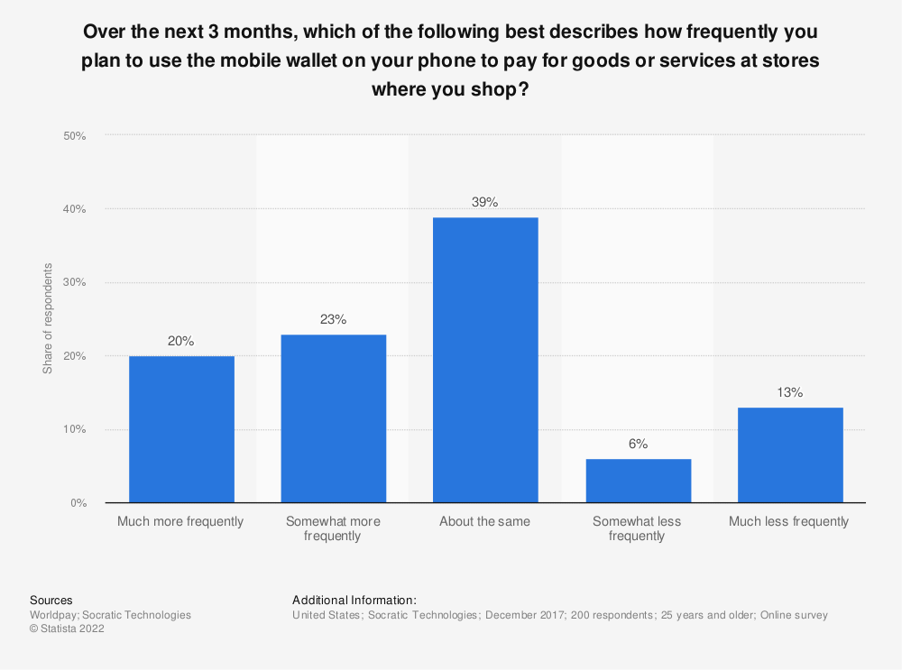 Statistic: Over the next 3 months, which of the following best describes how frequently you plan to use the mobile wallet on your phone to pay for goods or services at stores where you shop? | Statista