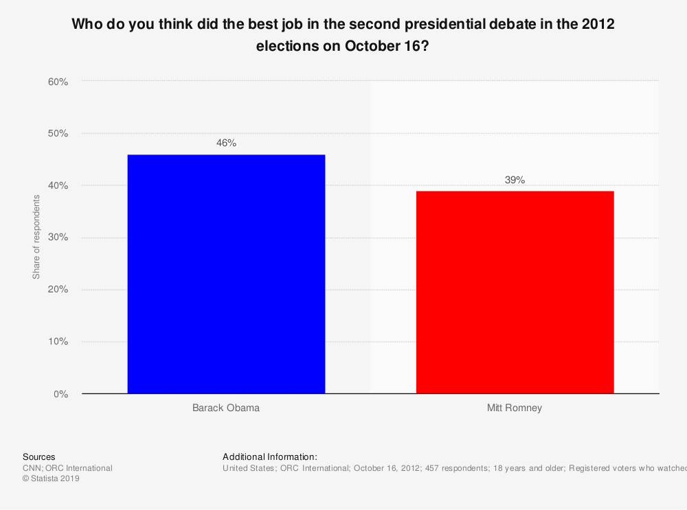 Statistic: Who do you think did the best job in the second presidential debate in the 2012 elections on October 16? | Statista
