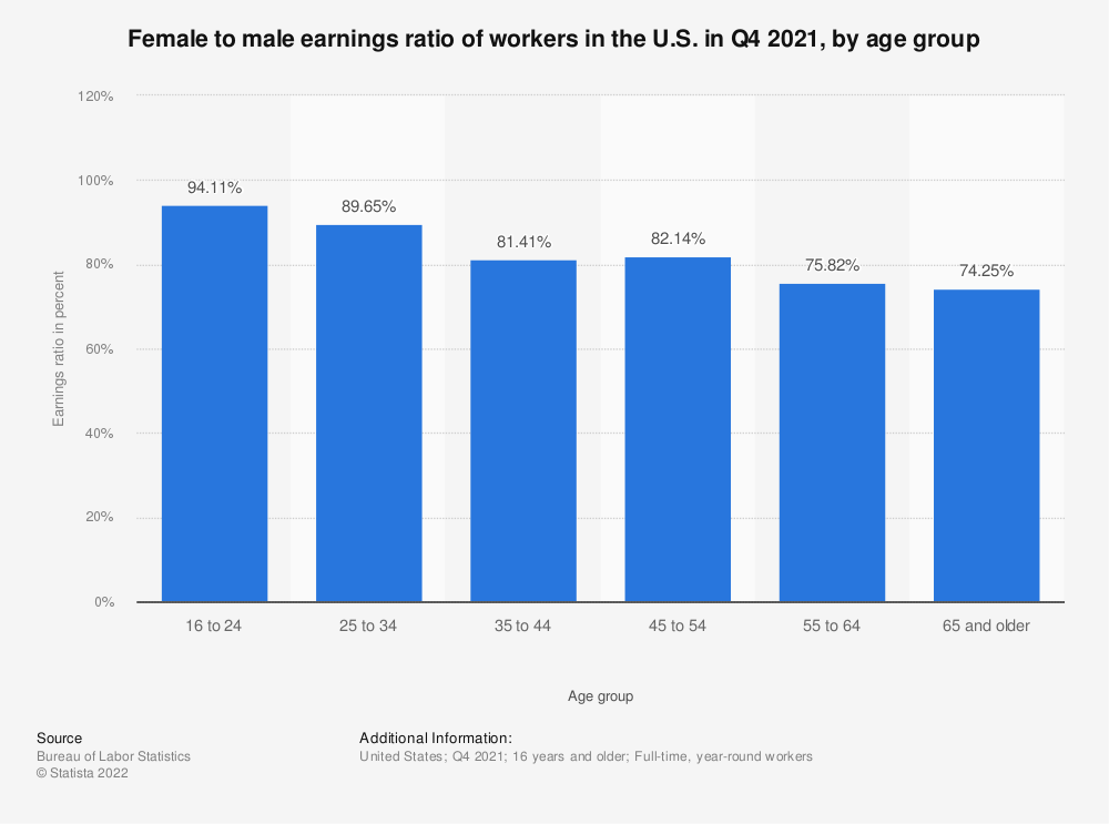Statistic: Female to male earnings ratio of workers in the U.S. in Q4 2018, by age group | Statista