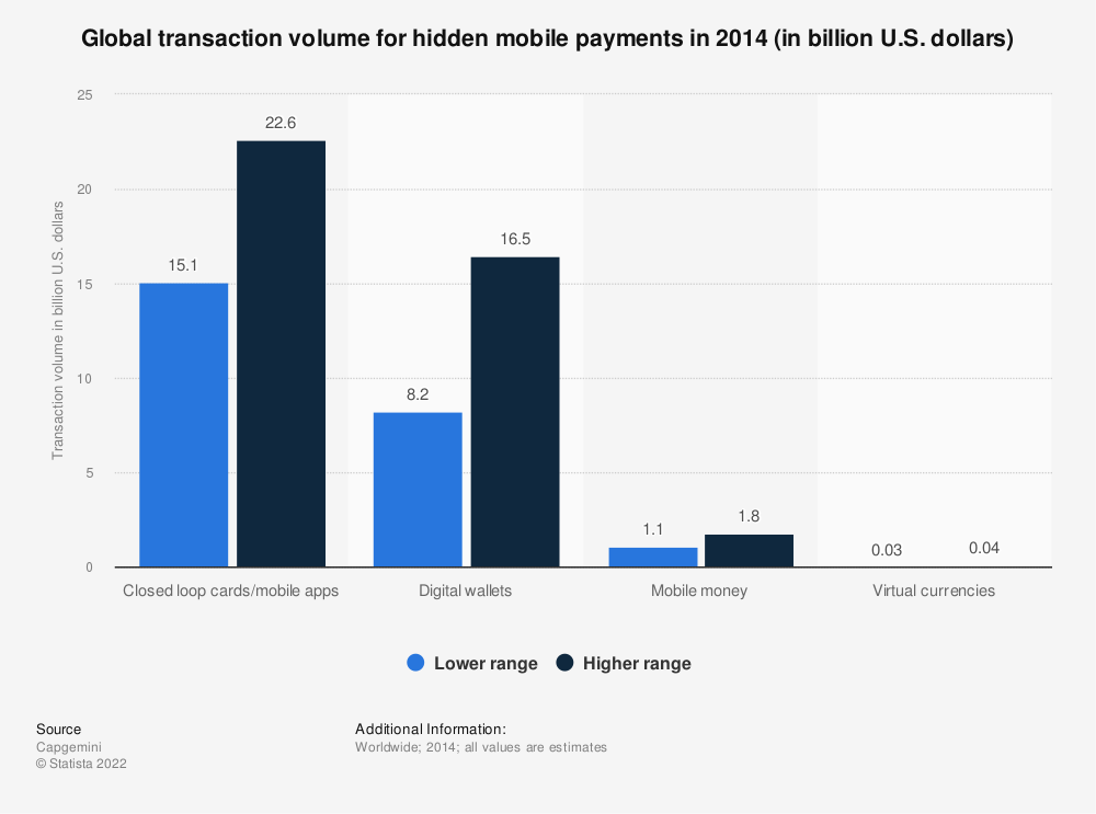 Statistic: Global transaction volume for hidden mobile payments in 2014 (in billion U.S. dollars) | Statista