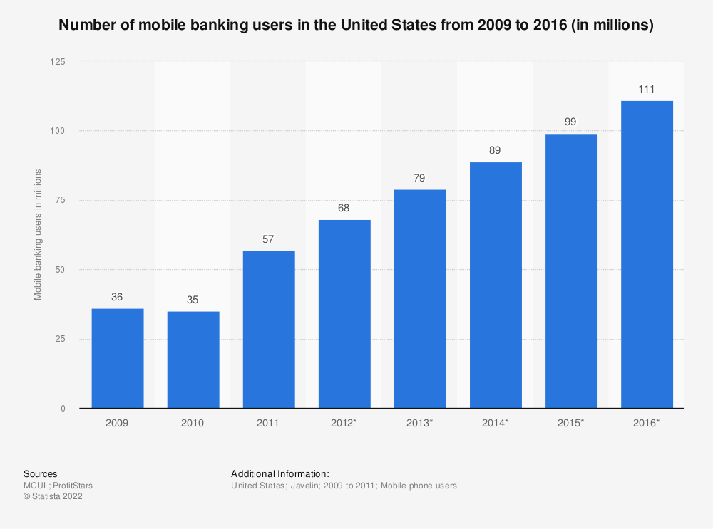 Statistic: Number of mobile banking users in the United States from 2009 to 2016 (in millions) | Statista
