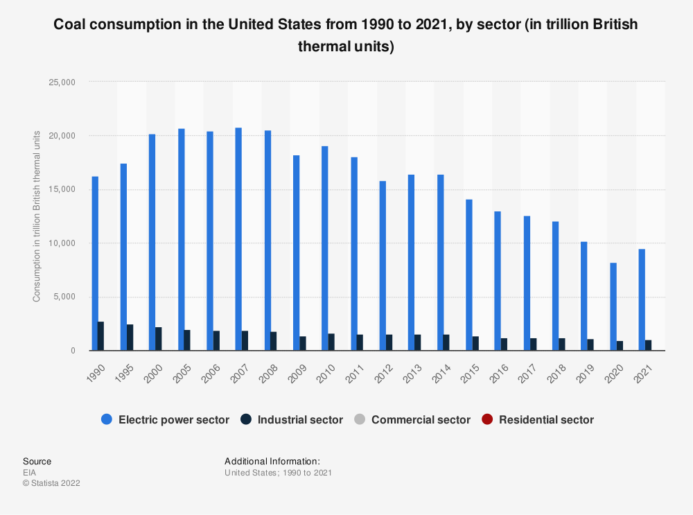 Statistic: Coal energy primary consumption in the U.S. from 1990 to 2017, by sector (in trillion British thermal units)* | Statista