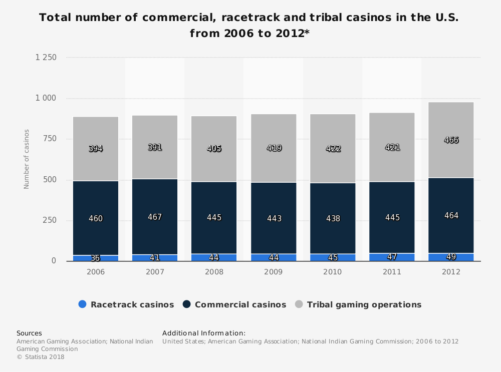 Statistic: Total number of commercial, racetrack and tribal casinos in the U.S. from 2006 to 2012* | Statista