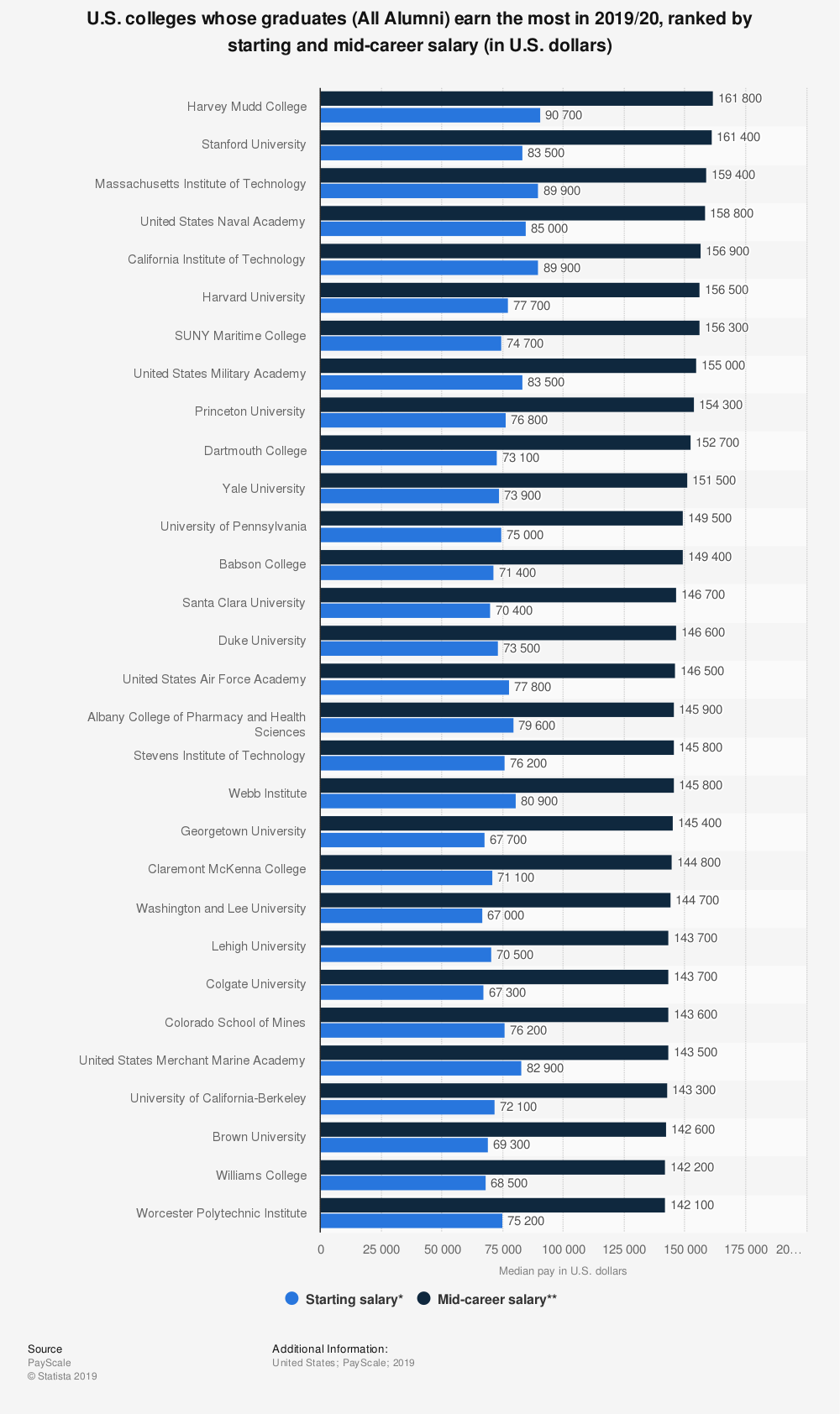 Statistic: U.S. colleges whose graduates (All Alumni) earn the most in 2018/19, ranked by starting and mid-career salary (in U.S. dollars) | Statista