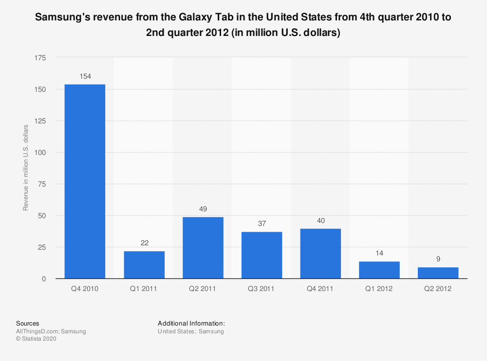 Statistic: Samsung's revenue from the Galaxy Tab in the United States from 4th quarter 2010 to 2nd quarter 2012 (in million U.S. dollars) | Statista