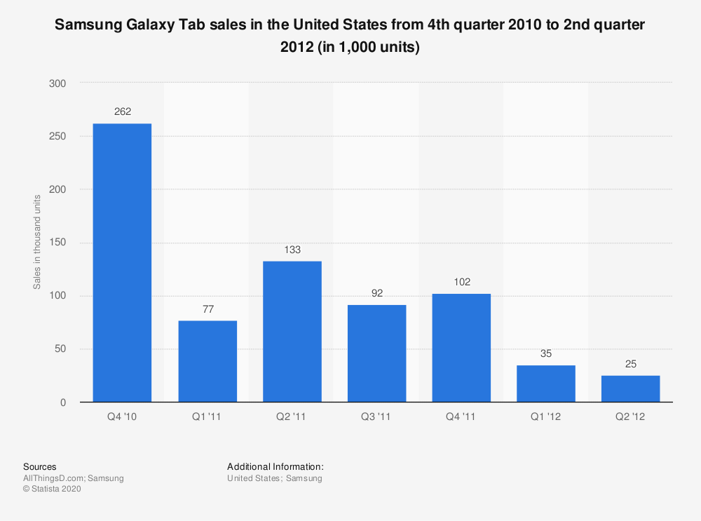 Statistic: Samsung Galaxy Tab sales in the United States from 4th quarter 2010 to 2nd quarter 2012 (in 1,000 units) | Statista