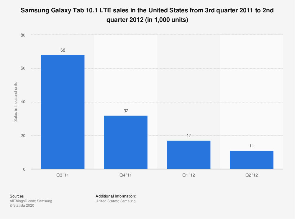 Statistic: Samsung Galaxy Tab 10.1 LTE sales in the United States from 3rd quarter 2011 to 2nd quarter 2012 (in 1,000 units) | Statista