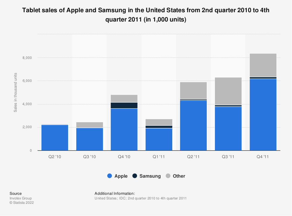 Statistic: Tablet sales of Apple and Samsung in the United States from 2nd quarter 2010 to 4th quarter 2011 (in 1,000 units) | Statista