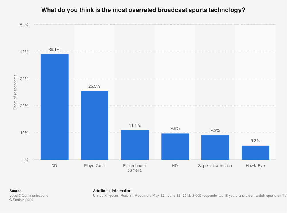 Statistic: What do you think is the most overrated broadcast sports technology? | Statista