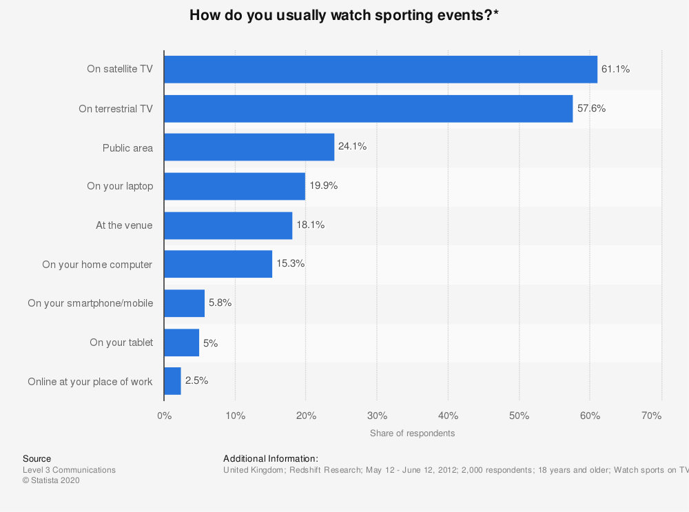 Statistic: How do you usually watch sporting events?* | Statista