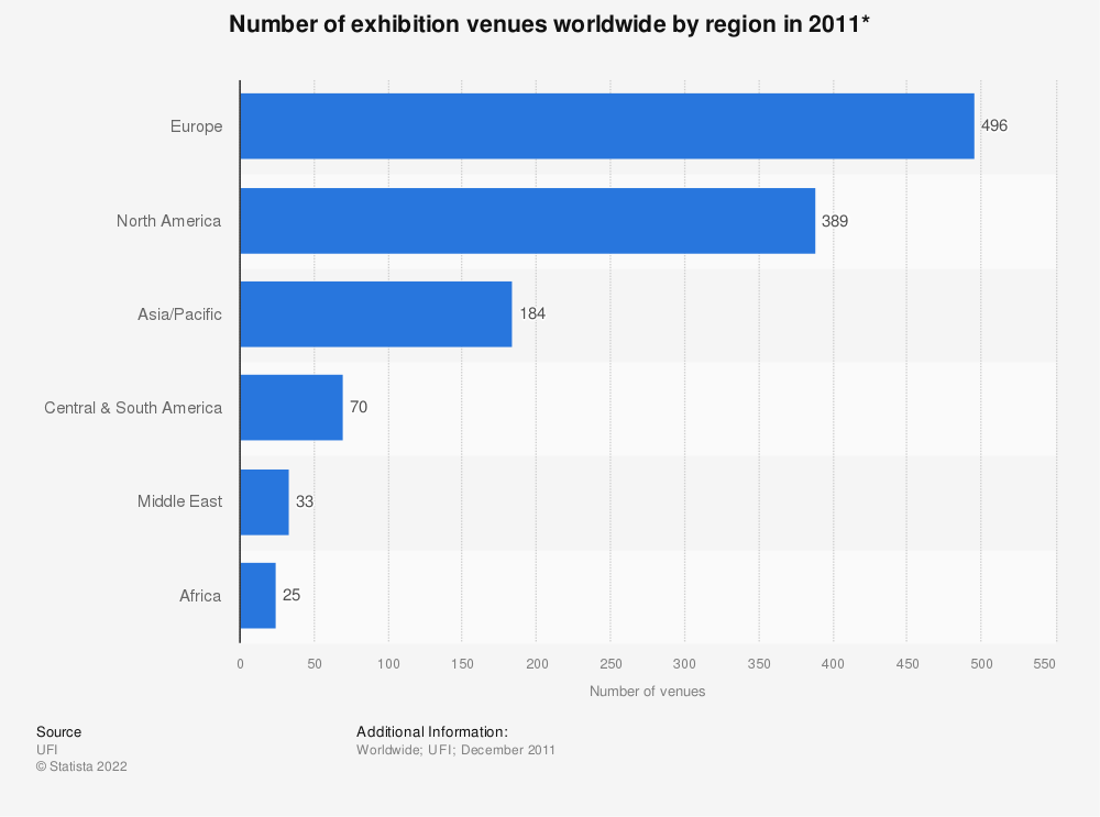 Statistic: Number of exhibition venues worldwide by region in 2011* | Statista