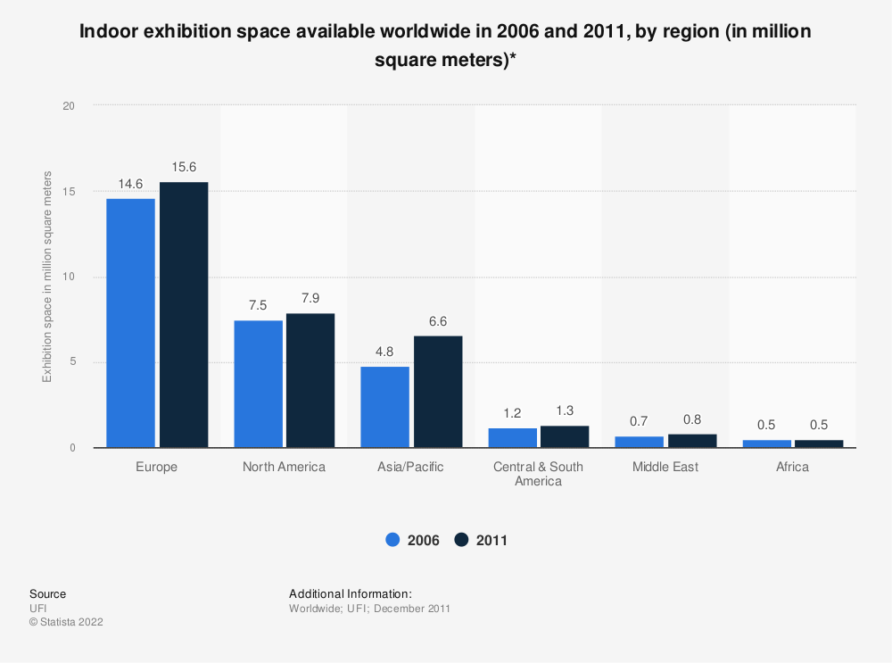 Statistic: Indoor exhibition space available worldwide in 2006 and 2011, by region (in million square meters)* | Statista