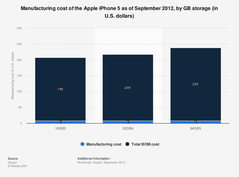 Statistic: Manufacturing cost of the Apple iPhone 5 as of September 2012, by GB storage (in U.S. dollars) | Statista