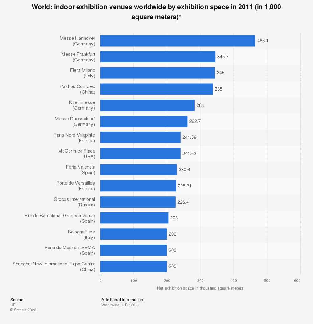 Statistic: Indoor exhibition venues worldwide by exhibition space in 2011 (in 1,000 square meters)* | Statista
