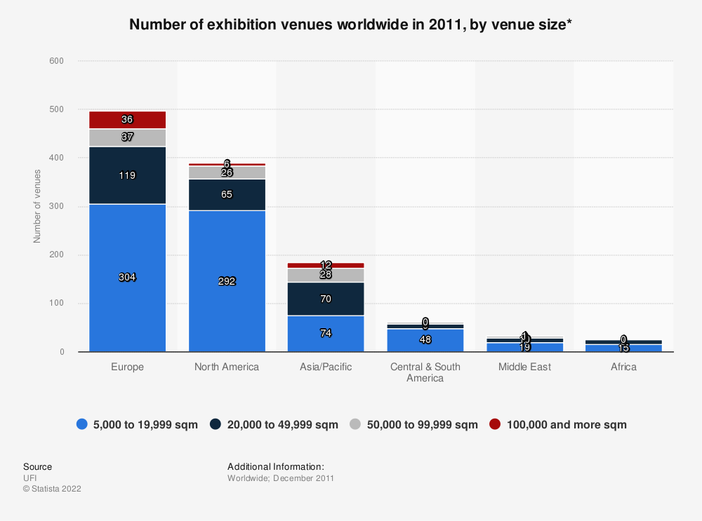 Statistic: Number of exhibition venues worldwide in 2011, by venue size* | Statista
