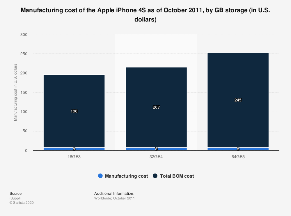 Statistic: Manufacturing cost of the Apple iPhone 4S as of October 2011, by GB storage (in U.S. dollars) | Statista
