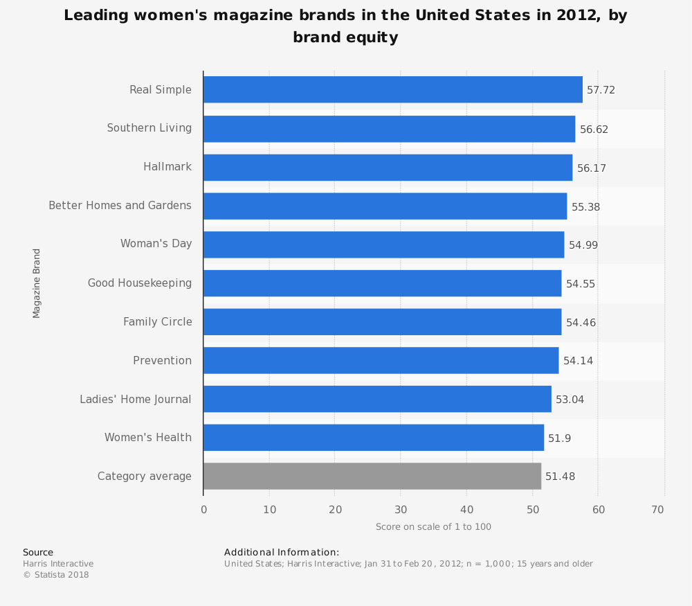 Statistic: Leading women's magazine brands in the United States in 2012, by brand equity   Statista