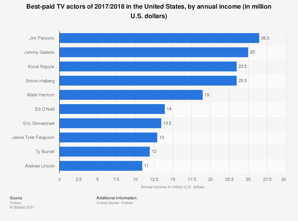 Statistic: Best-paid TV actors of 2017/2018 in the United States, by annual income (in million U.S. dollars) | Statista