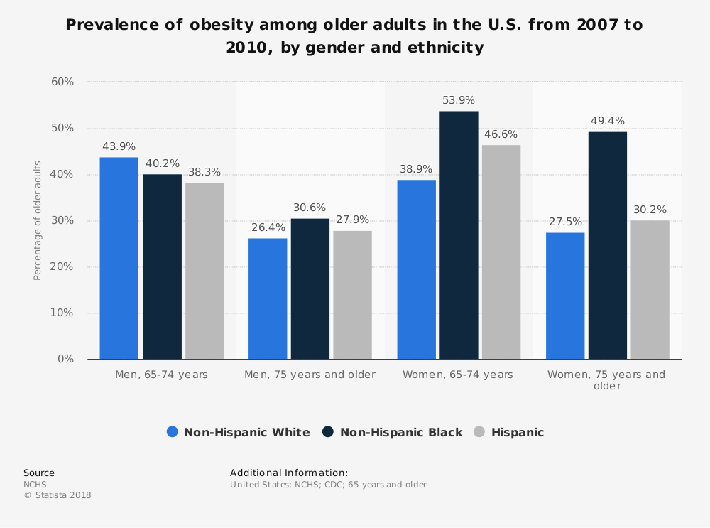Statistic: Prevalence of obesity among older adults in the U.S. from 2007 to 2010, by gender and ethnicity | Statista