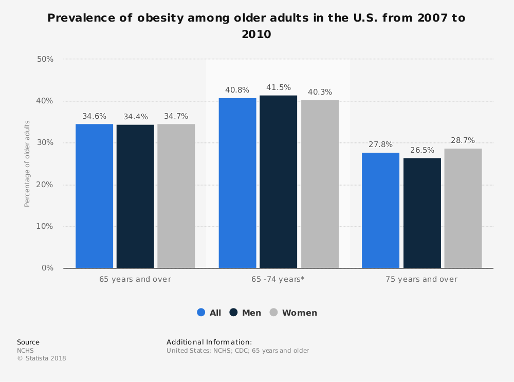 older-adults-obesity-couples