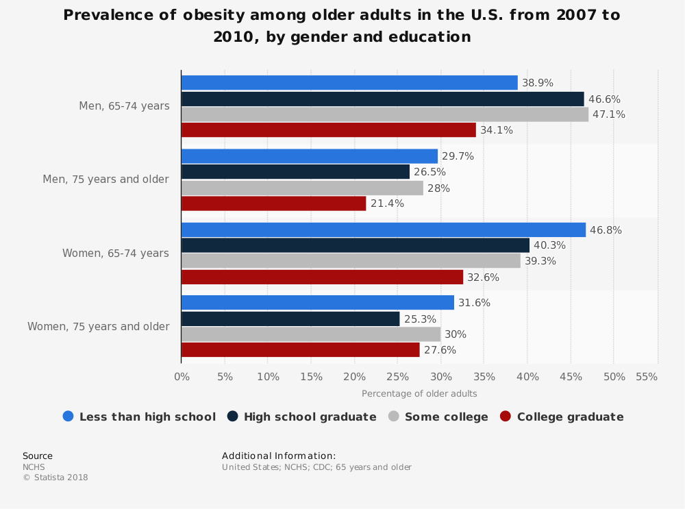 Statistic: Prevalence of obesity among older adults in the U.S. from 2007 to 2010, by gender and education | Statista