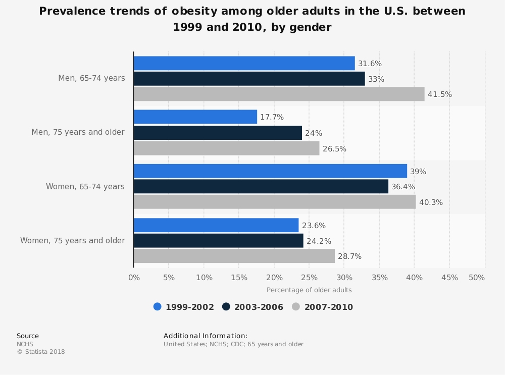 Statistic: Prevalence trends of obesity among older adults in the U.S. between 1999 and 2010, by gender | Statista