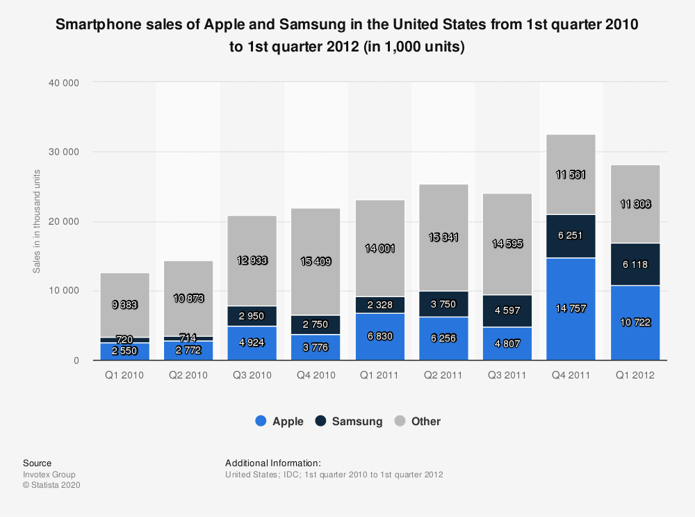 Statistic: Smartphone sales of Apple and Samsung in the United States from 1st quarter 2010 to 1st quarter 2012 (in 1,000 units) | Statista