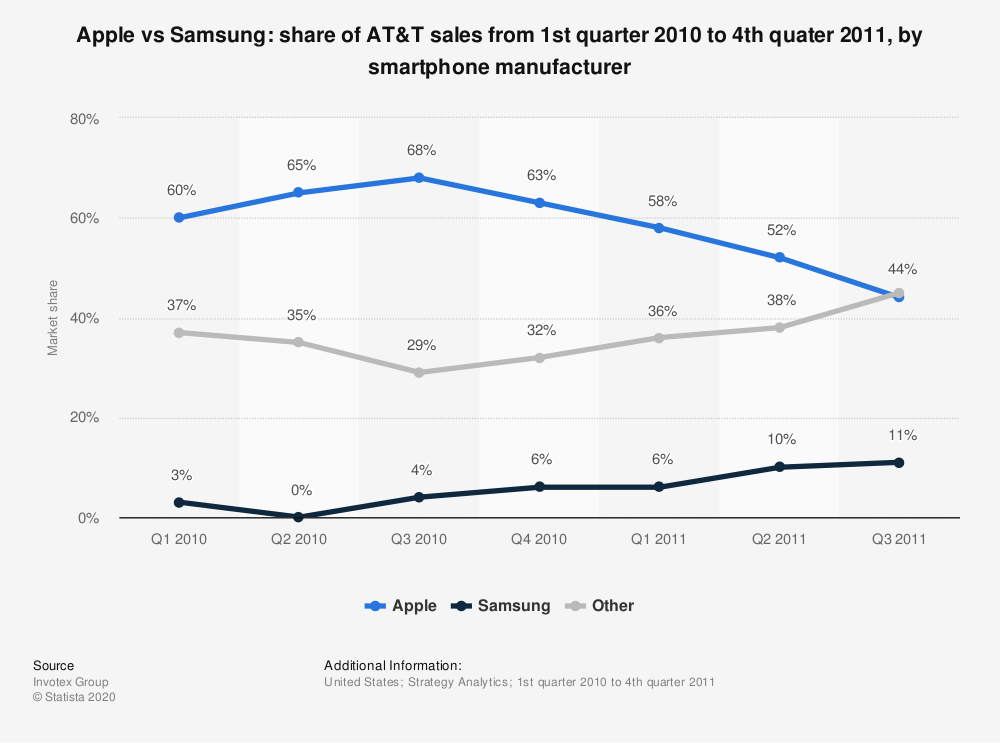 Statistic: Apple vs Samsung: share of AT&T sales from 1st quarter 2010 to 4th quater 2011, by smartphone manufacturer | Statista