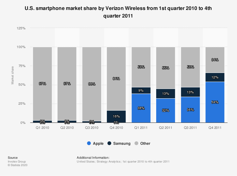 Statistic: U.S. smartphone market share by Verizon Wireless from 1st quarter 2010 to 4th quarter 2011 | Statista