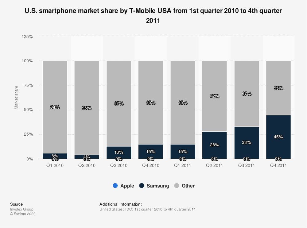 Statistic: U.S. smartphone market share by T-Mobile USA from 1st quarter 2010 to 4th quarter 2011 | Statista
